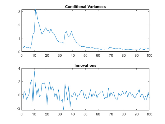 Infer conditional variances of conditional variance models matlab infer the conditional variances of y without using presample data compare them to the known simulated conditional variances fandeluxe Choice Image