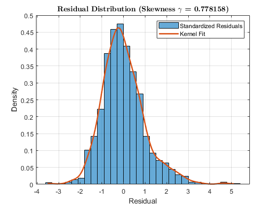 Model and Simulate Electricity Spot Prices Using the Skew