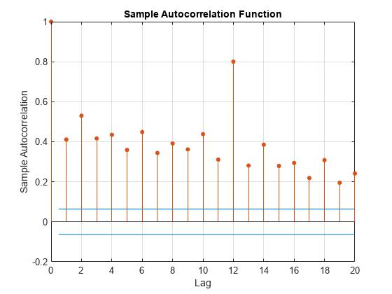Sample autocorrelation - MATLAB autocorr