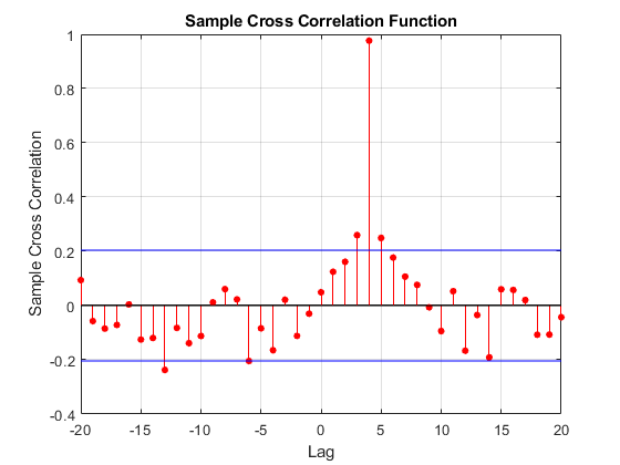 Sample cross-correlation - MATLAB crosscorr