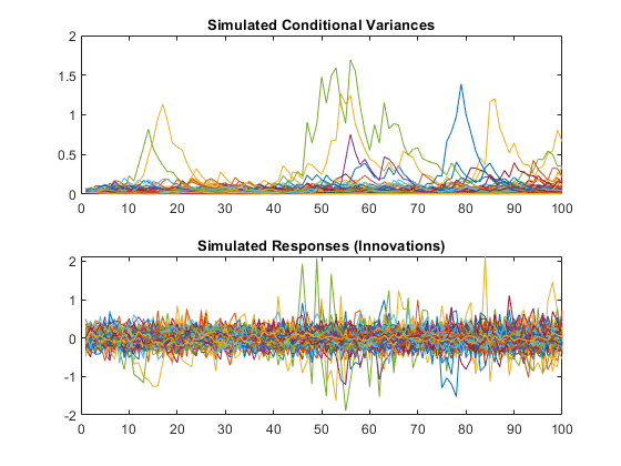 Monte Carlo simulation of conditional variance models - MATLAB simulate