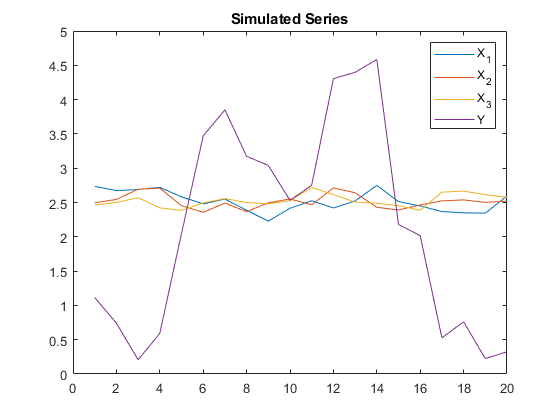 Monte carlo simulation of arima or arimax models matlab figure plotsimx simy titlesimulated series legendx1x2x3y fandeluxe Choice Image