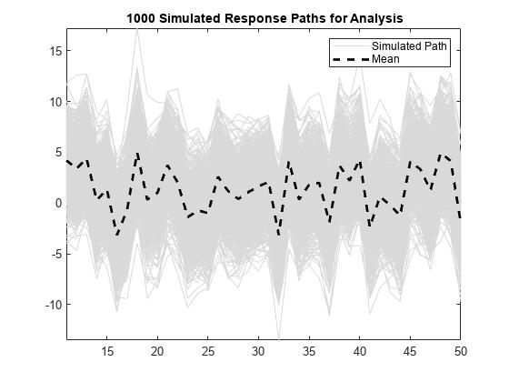 Simulate Regression Models with ARMA Errors - MATLAB & Simulink