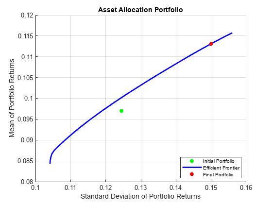 Portfolio Optimization and Asset Allocation - MATLAB & Simulink