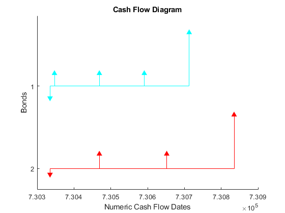portfolio form of cash flow amounts matlab cfport