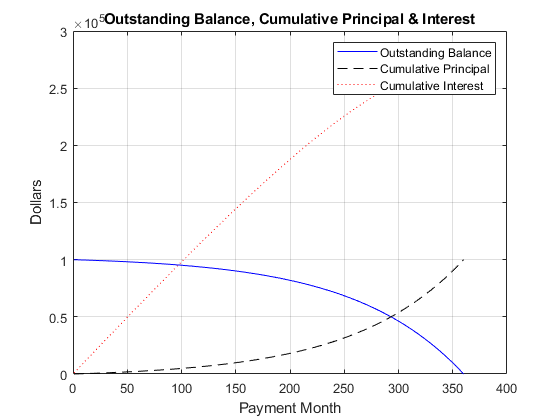 The Solid Blue Line Represents Declining Prinl Over 30 Year Period Dotted Red Indicates Increasing Ulative Interest Payments