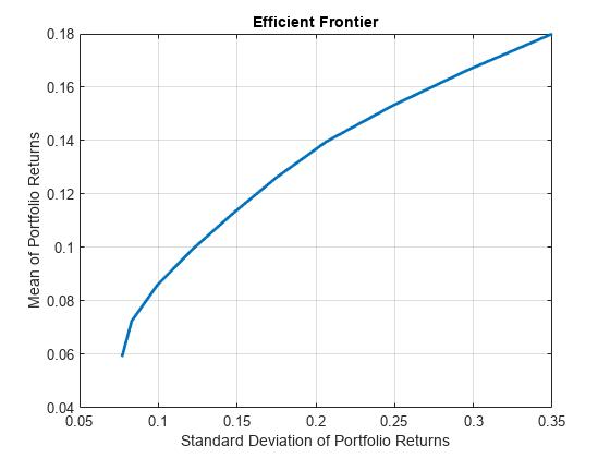 Create Portfolio object for mean-variance portfolio