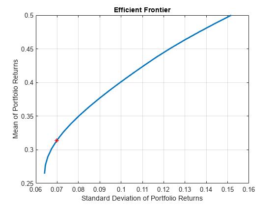 Estimate efficient portfolio to maximize Sharpe ratio for
