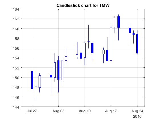 Candlestick Chart Matlab Candle