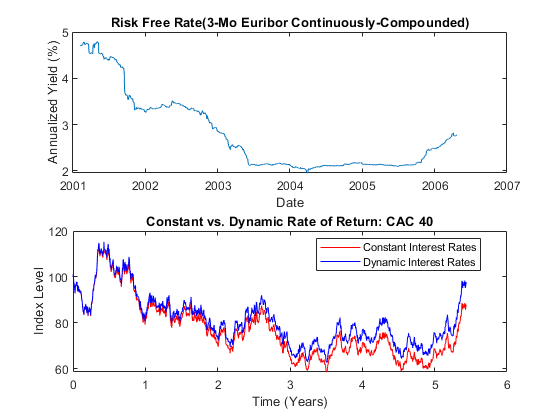 Simulating Equity Prices - MATLAB & Simulink