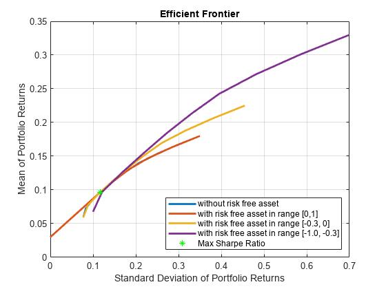 Leverage In Portfolio Optimization With A Risk Free Asset Matlab