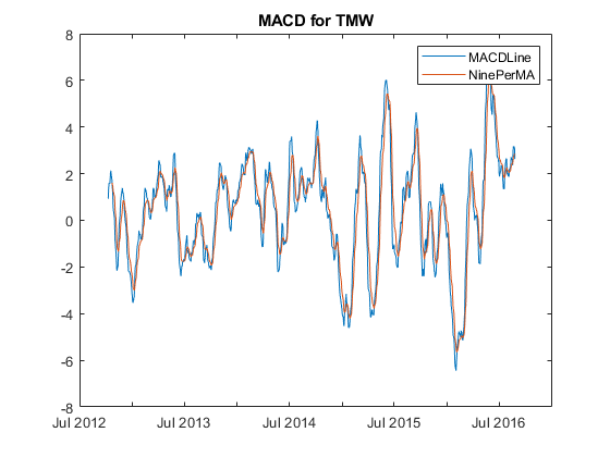 Moving Average Convergence/Divergence (MACD) - MATLAB macd