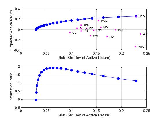 Portfolio Optimization Against a Benchmark - MATLAB
