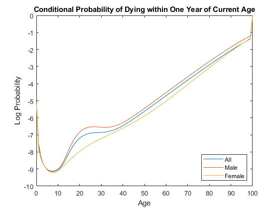 Generate life table series from calibrated mortality model - MATLAB