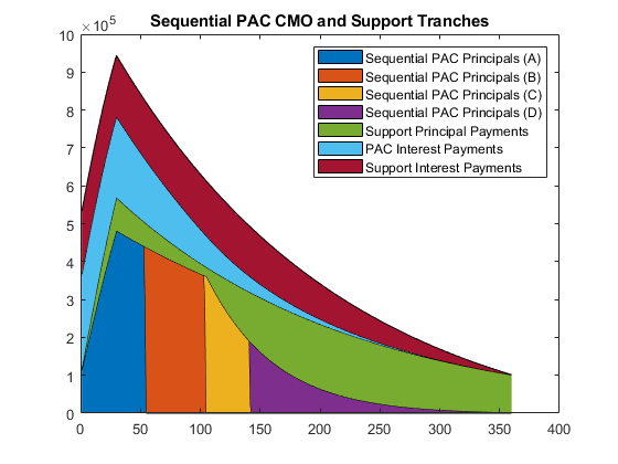 create pac and sequential cmo