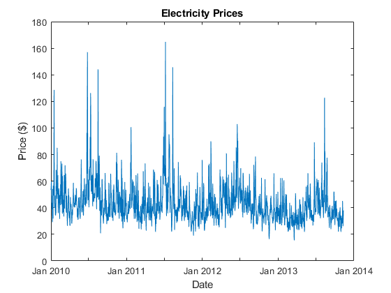 Simulating Electricity Prices with Mean-Reversion and Jump
