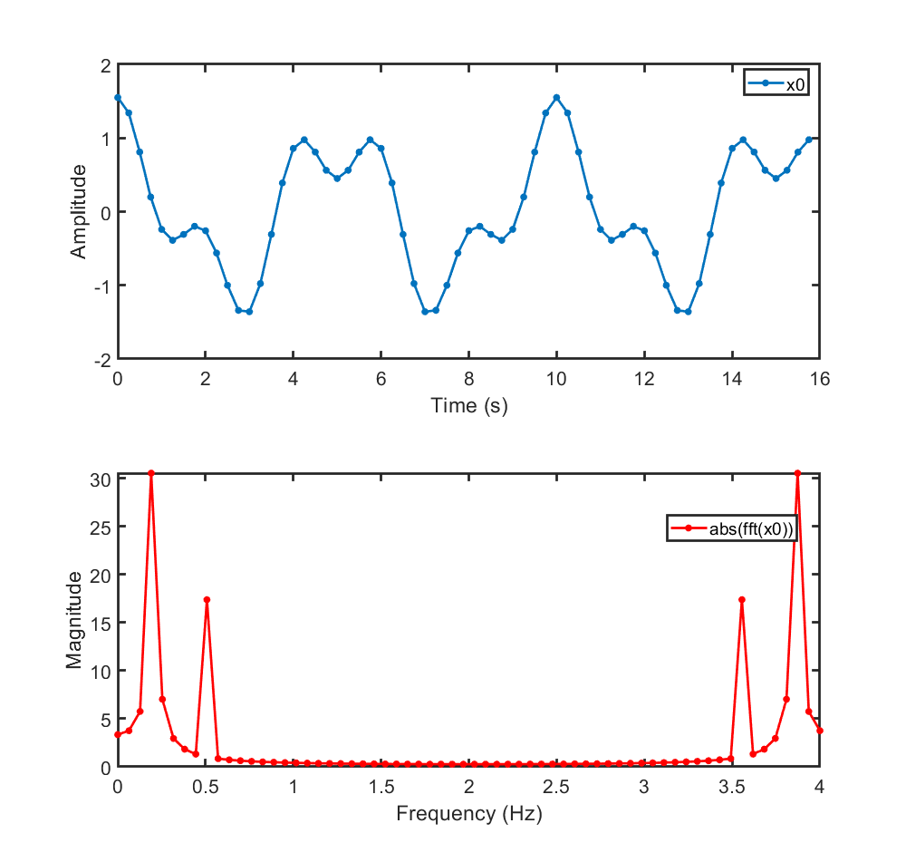 Convert Fast Fourier Transform (FFT) to Fixed Point - MATLAB