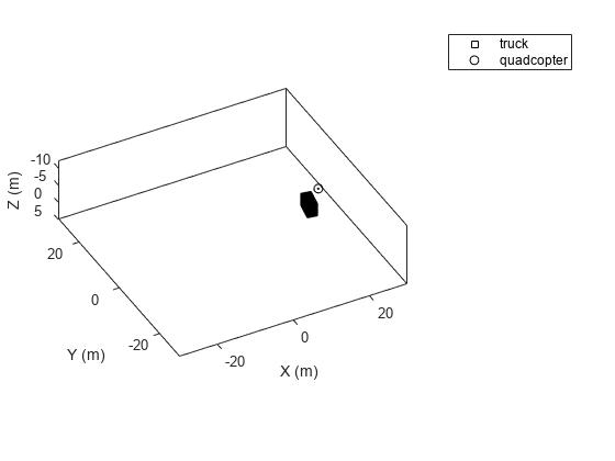 Platform object belonging to tracking scenario - MATLAB