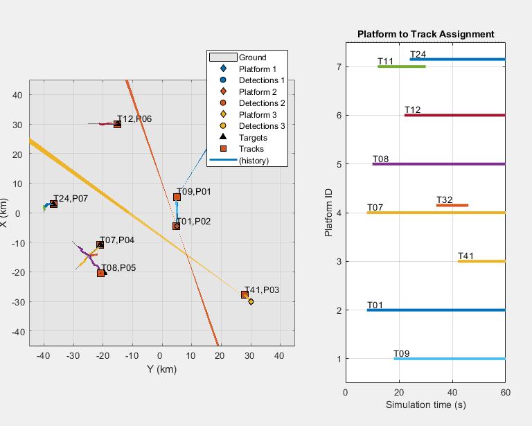multiplatform radar detection fusion matlab simulink rh mathworks com