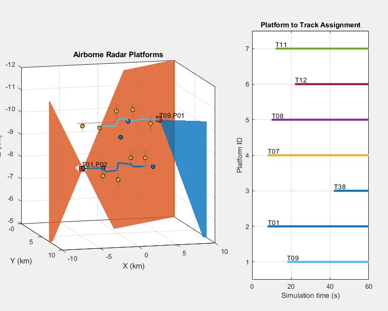 Multiplatform Radar Detection Fusion - MATLAB & Simulink