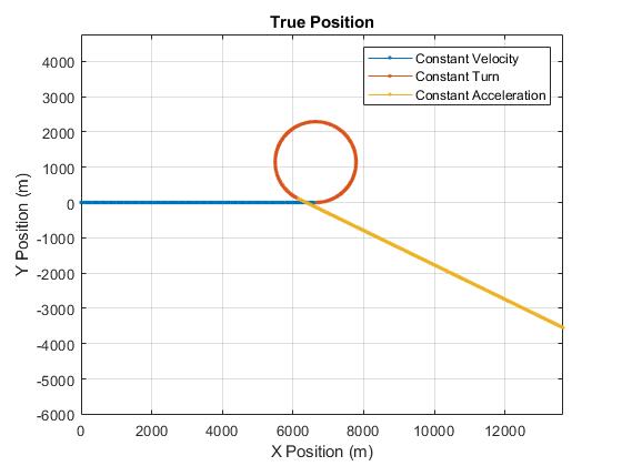 Tracking Maneuvering Targets - MATLAB & Simulink