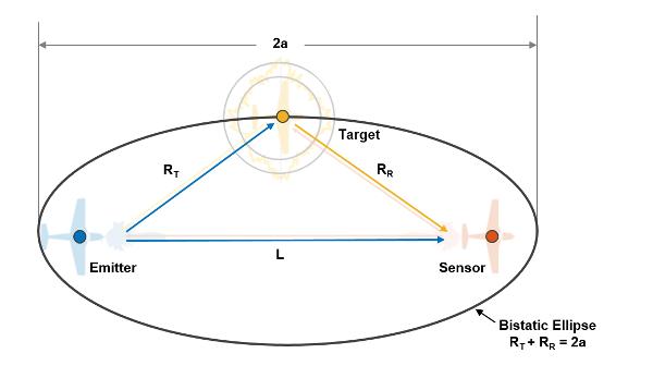 Tracking Using Bistatic Range Detections - MATLAB & Simulink