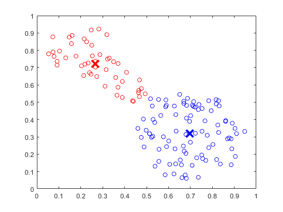 Fuzzy c-means clustering - MATLAB fcm