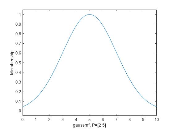 Gaussian membership function - MATLAB gaussmf