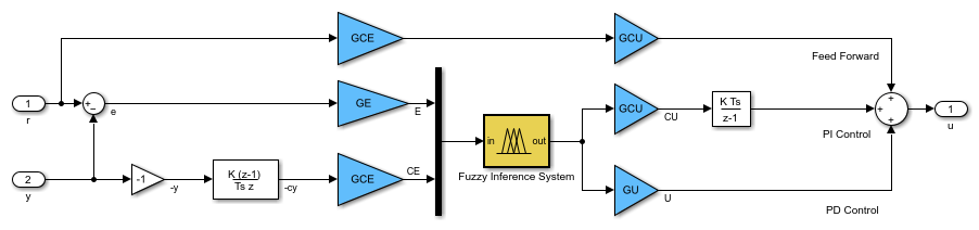 generate code for fuzzy system using simulink coder