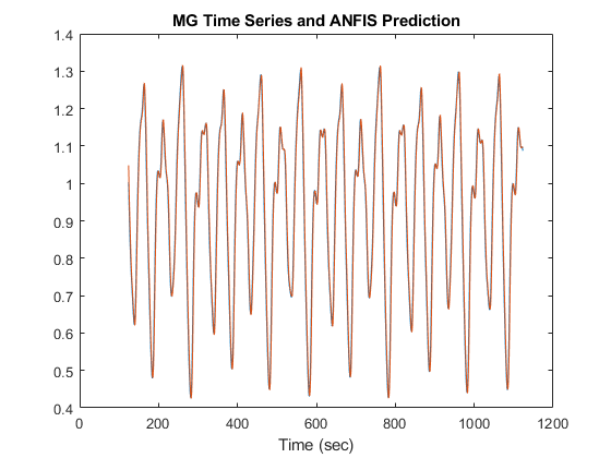 Predict Chaotic Time-Series using ANFIS - MATLAB & Simulink