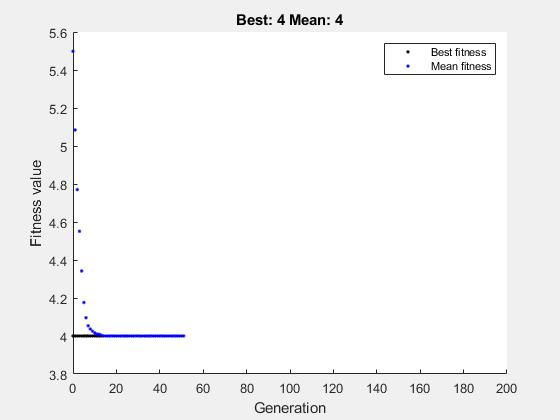 Find minimum of function using genetic algorithm - MATLAB ga