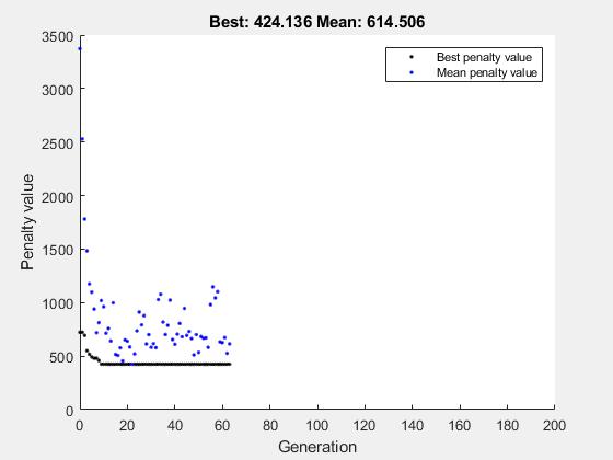 Mixed Integer Optimization - MATLAB & Simulink