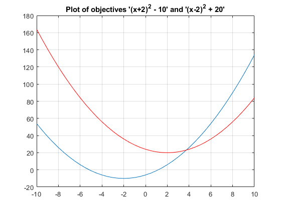 how to open genetic algorithm toolbox in matlab
