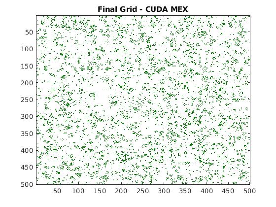 Stencil Processing on GPU - MATLAB & Simulink