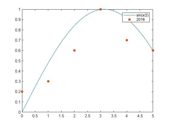 Add Legend To Graph Matlab Simulink