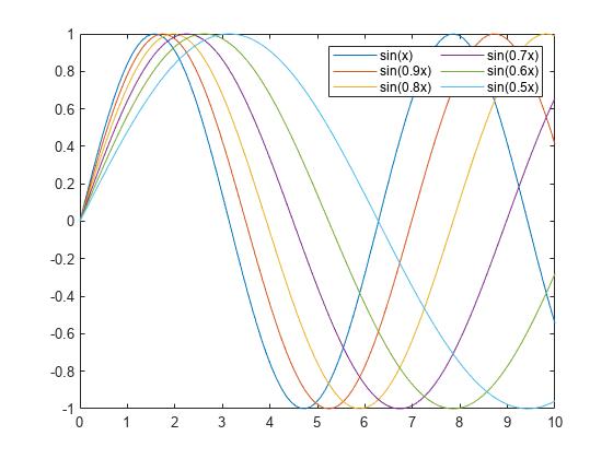 Add Legend to Graph - MATLAB & Simulink
