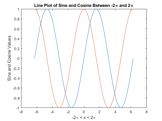 Add Title Axis Labels And Legend To Graph Matlab Simulink