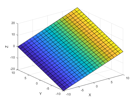 How Surface Plot Data Relates to a Colormap - MATLAB & Simulink