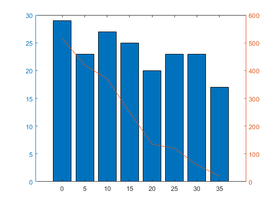 Combine Line And Bar Charts Using Two Y Axes Matlab Simulink