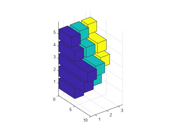 Types of Bar Graphs - MATLAB & Simulink
