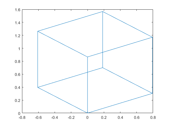 View Transformation Matrices Matlab Viewmtx