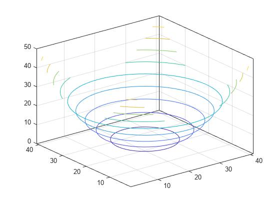 3-D contour plot - MATLAB contour3