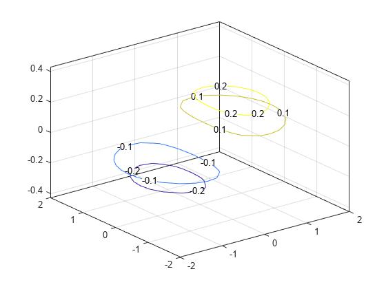 3 d contour plot matlab contour3 xy meshgrid 20252 z xexp x2 y2 contour3xyz 2 1 1 2showtexton ccuart Image collections