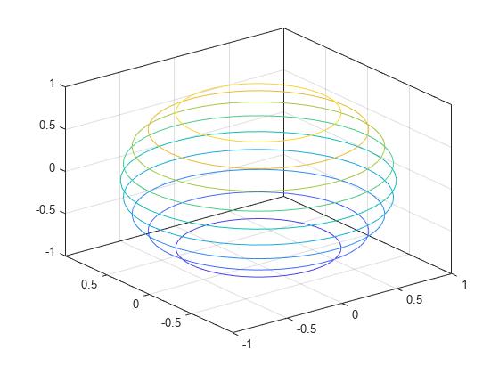 3 d contour plot matlab contour3 xyz sphere50 contour3xyz ccuart Image collections