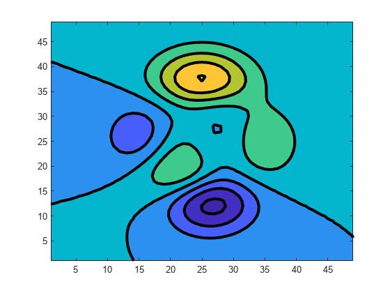 Filled 2-D contour plot - MATLAB contourf