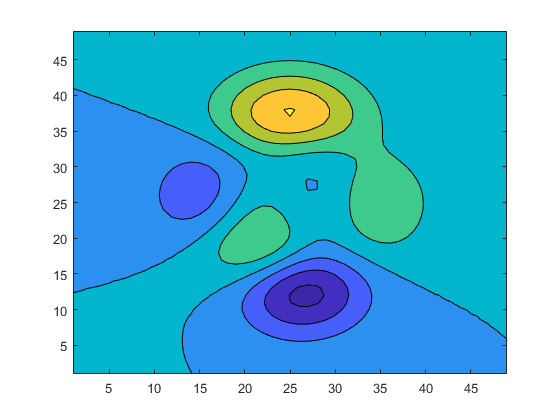 Filled 2-D contour plot - MATLAB contourf