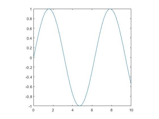 Control relative lengths of each axis matlab pbaspect x linspace010 y sinx plotxy pbaspect1 1 1 ccuart Image collections