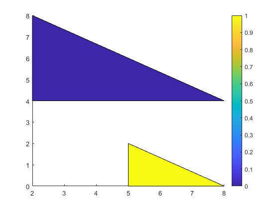 Create one or more filled polygons - MATLAB patch