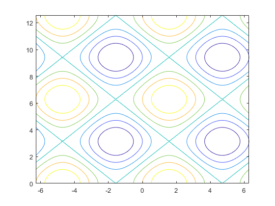 Contour Plot Of Matrix Matlab Contour