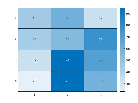 Create heatmap chart - MATLAB heatmap